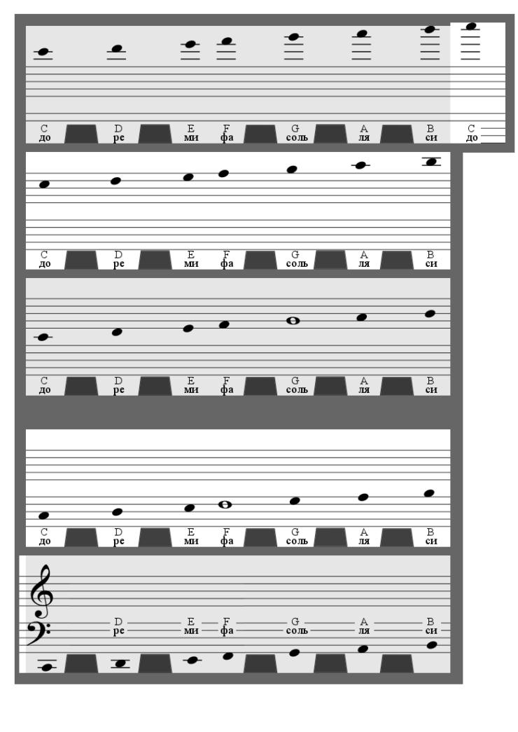 Нотный стан для распечатки и наклеивания на midi-клавиатуру или синтезатор